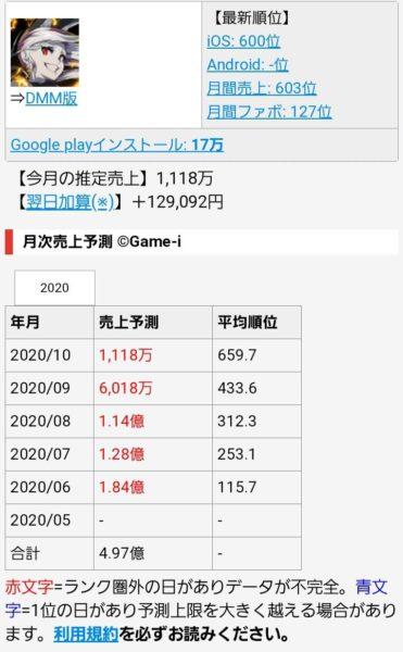 ソシャゲ 売上 予測 DMMゲーム月商予測 - #セルラン分析/ゲーム株『Game-i』