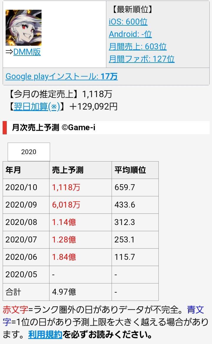 ソシャゲ 売上 予測 トップ - #セルラン分析/ゲーム株『Game-i』